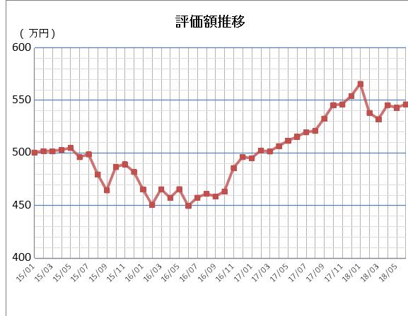 評価額推移2018-06