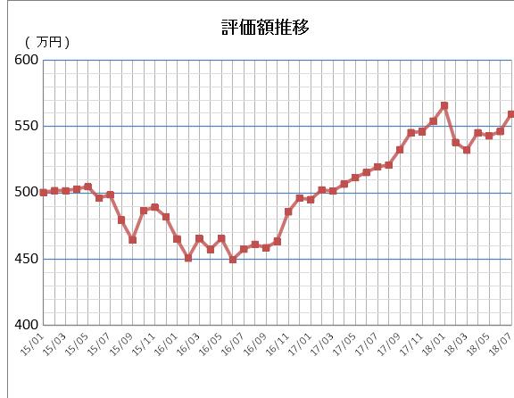 評価額推移2018-07