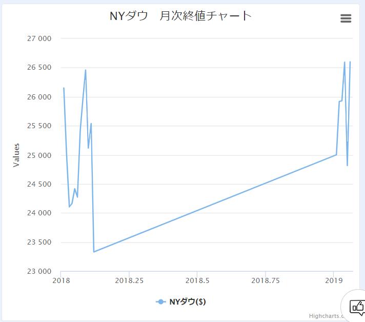 chart-linear