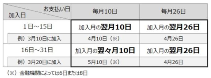 三井住友カード年会費請求月